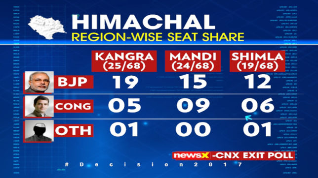 Himachal Pradesh Assembly elections 2017 CNX – NewsX Exit Poll: Here is how all regions fare; area-wise seat share predicted