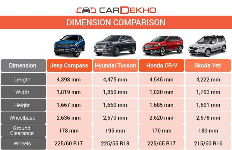 The Jeep Comp Stands Third After Honda Cr V And Hyundai Tucson Also In Terms Of Width Height