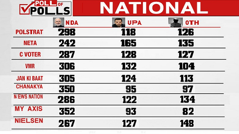 Lok Sabha Elections Exit Poll Results 2019, NewsX exit poll, NewsX Neta Exit polls, Exit polls on NewsX, Lok Sabha Exit poll results